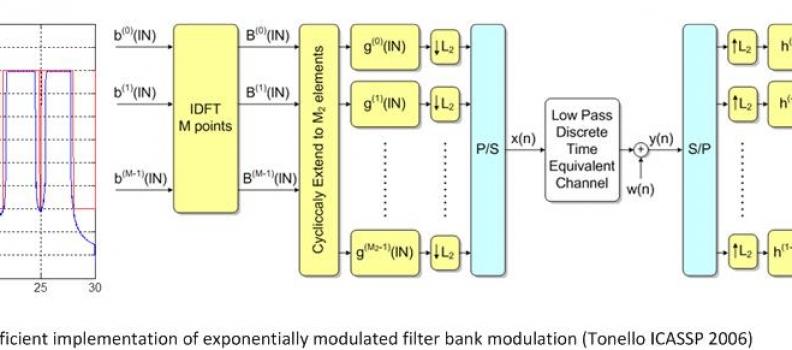 Filter Bank Modulation