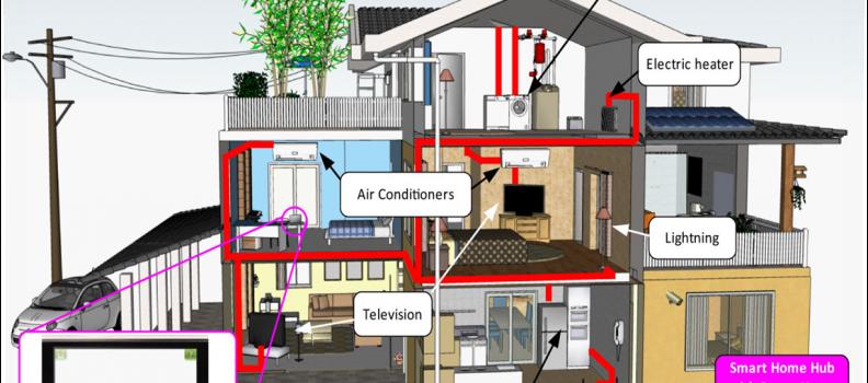 GreenD: Energy metering data set