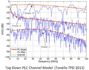Top-down PLC Channel Modeling and Generator