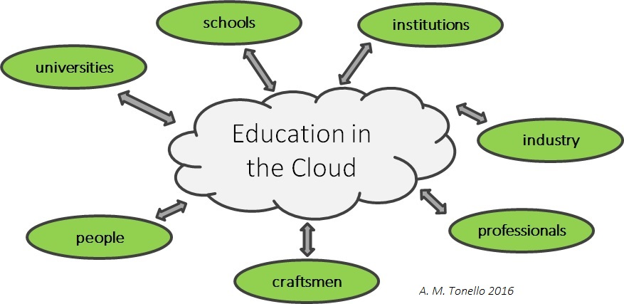 Education in the Cloud: where Sources and Addresses Lose their Conventional Role